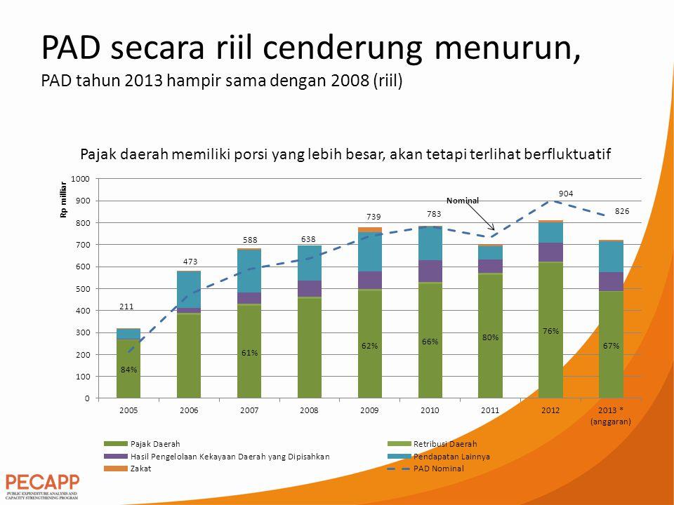 PAD secara riil cenderung menurun, PAD tahun 2013 hampir sama dengan 2008 (riil) Pajak daerah memiliki porsi yang lebih besar, akan tetapi terlihat be