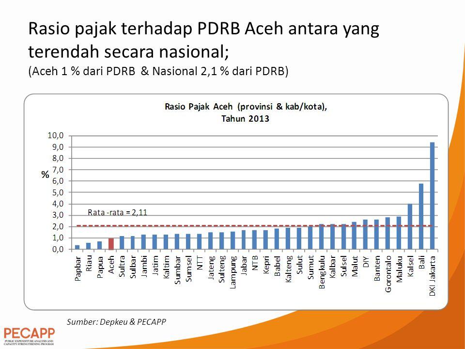 Rasio pajak terhadap PDRB Aceh antara yang terendah secara nasional; (Aceh 1 % dari PDRB & Nasional 2,1 % dari PDRB) Sumber: Depkeu & PECAPP