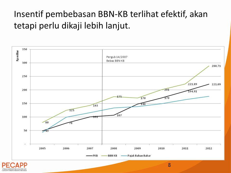 Insentif pembebasan BBN-KB terlihat efektif, akan tetapi perlu dikaji lebih lanjut. 8 Pergub 14/2007 Bebas BBN-KB