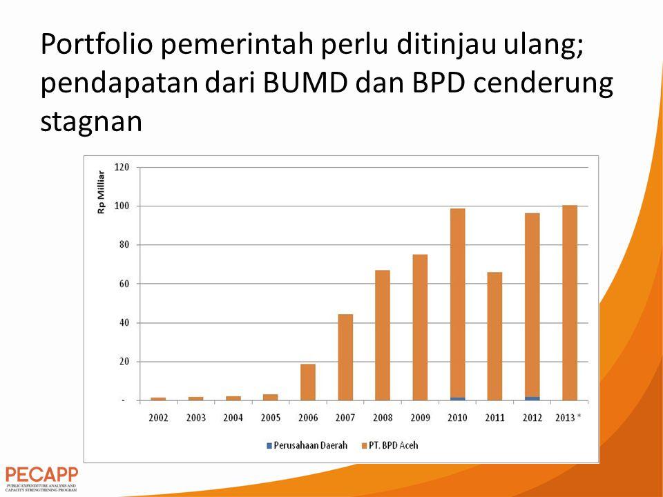 Portfolio pemerintah perlu ditinjau ulang; pendapatan dari BUMD dan BPD cenderung stagnan