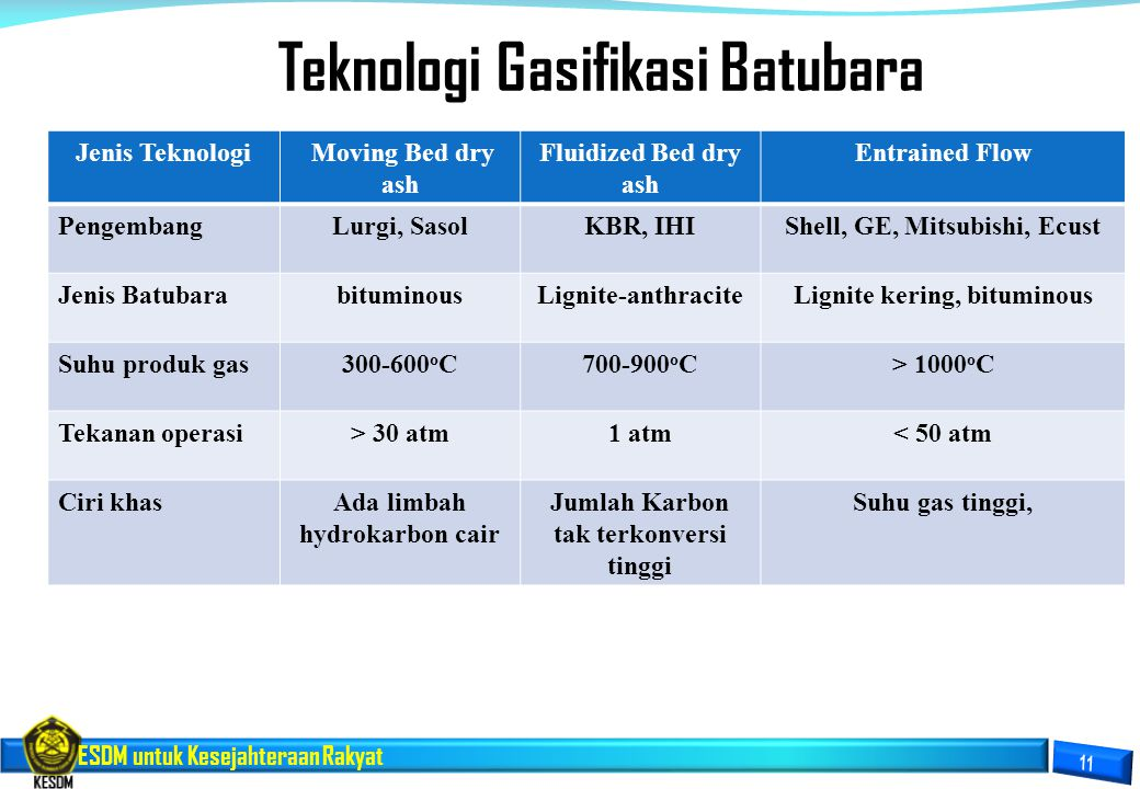 ESDM untuk Kesejahteraan Rakyat Jenis Teknologi Moving Bed dry ash Fluidized Bed dry ash Entrained Flow PengembangLurgi, SasolKBR, IHIShell, GE, Mitsu