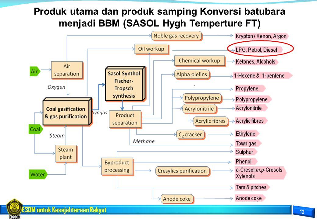 ESDM untuk Kesejahteraan Rakyat Produk utama dan produk samping Konversi batubara menjadi BBM (SASOL Hygh Temperture FT)