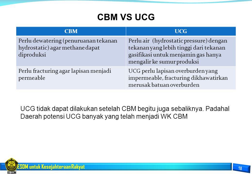 CBMUCG Perlu dewatering (penuruanan tekanan hydrostatic) agar methane dapat diproduksi Perlu air (hydrostatic pressure) dengan tekanan yang lebih ting