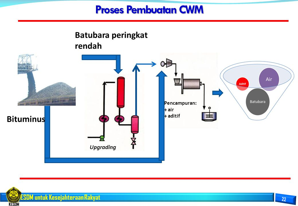 ESDM untuk Kesejahteraan Rakyat Proses Pembuatan CWM Batubara peringkat rendah Upgrading Pencampuran: + air + aditif Bituminus