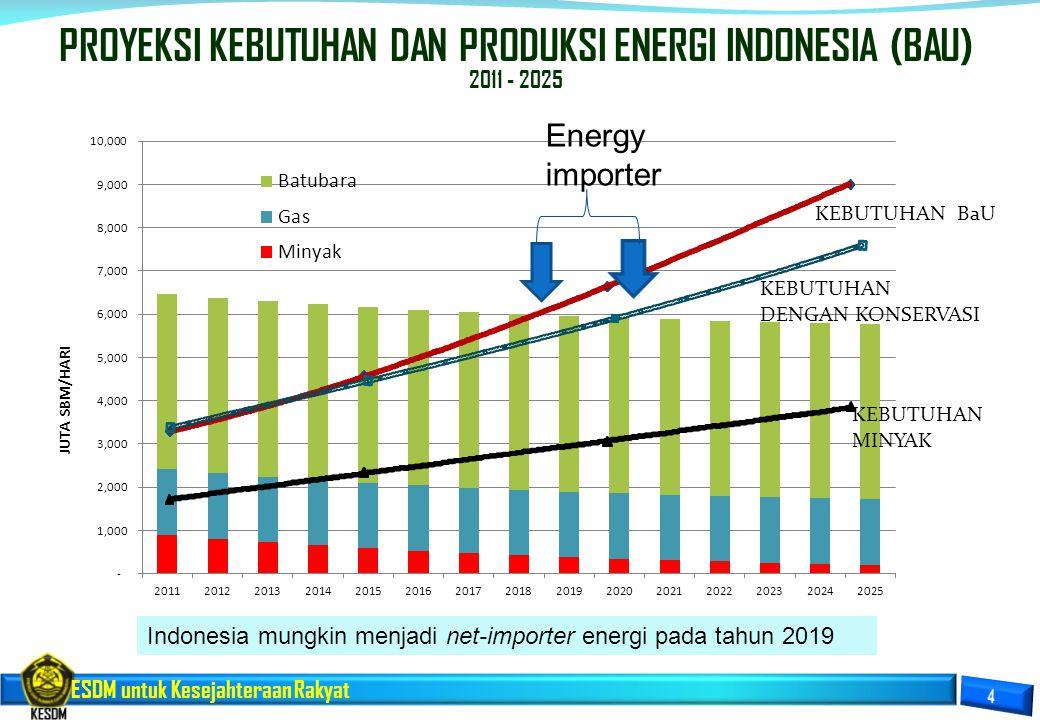 ESDM untuk Kesejahteraan Rakyat PROYEKSI KEBUTUHAN DAN PRODUKSI ENERGI INDONESIA (BAU) 2011 - 2025 KEBUTUHAN BaU Indonesia mungkin menjadi net-importe