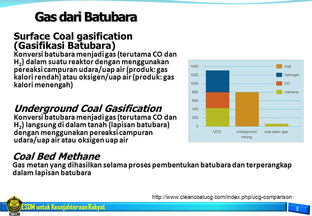 ESDM untuk Kesejahteraan Rakyat Gas dari Batubara Surface Coal gasification (Gasifikasi Batubara) Konversi batubara menjadi gas (terutama CO dan H 2 )