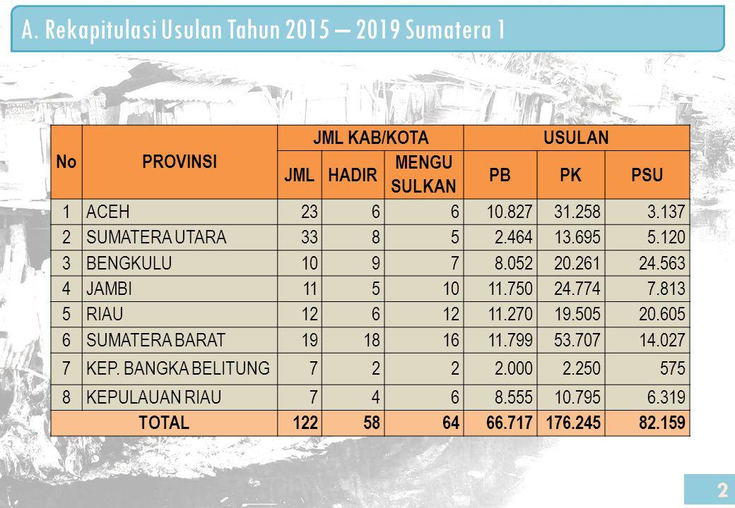 A. Rekapitulasi Usulan Tahun 2015 – 2019 Sumatera 1 2 NoPROVINSI JML KAB/KOTAUSULAN JMLHADIR MENGU SULKAN PBPKPSU 1ACEH236610.827 31.258 3.137 2SUMATE