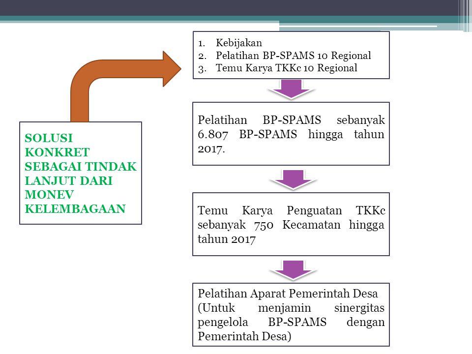 Pelatihan BP-SPAMS sebanyak 6.807 BP-SPAMS hingga tahun 2017. Temu Karya Penguatan TKKc sebanyak 750 Kecamatan hingga tahun 2017 Pelatihan Aparat Peme