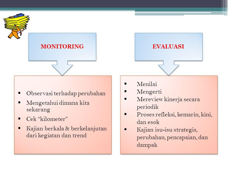 TUJUAN MONEV Peningkatan Kinerja Peningkatan Dampak Mendorong reformasi kelembagaan ke arah struktur yang partisipatif Proses Pembelajaran Membangun konsep dan menyelaraskan pengertian tentang masyarakat dan pembangunan Sustainabilitas