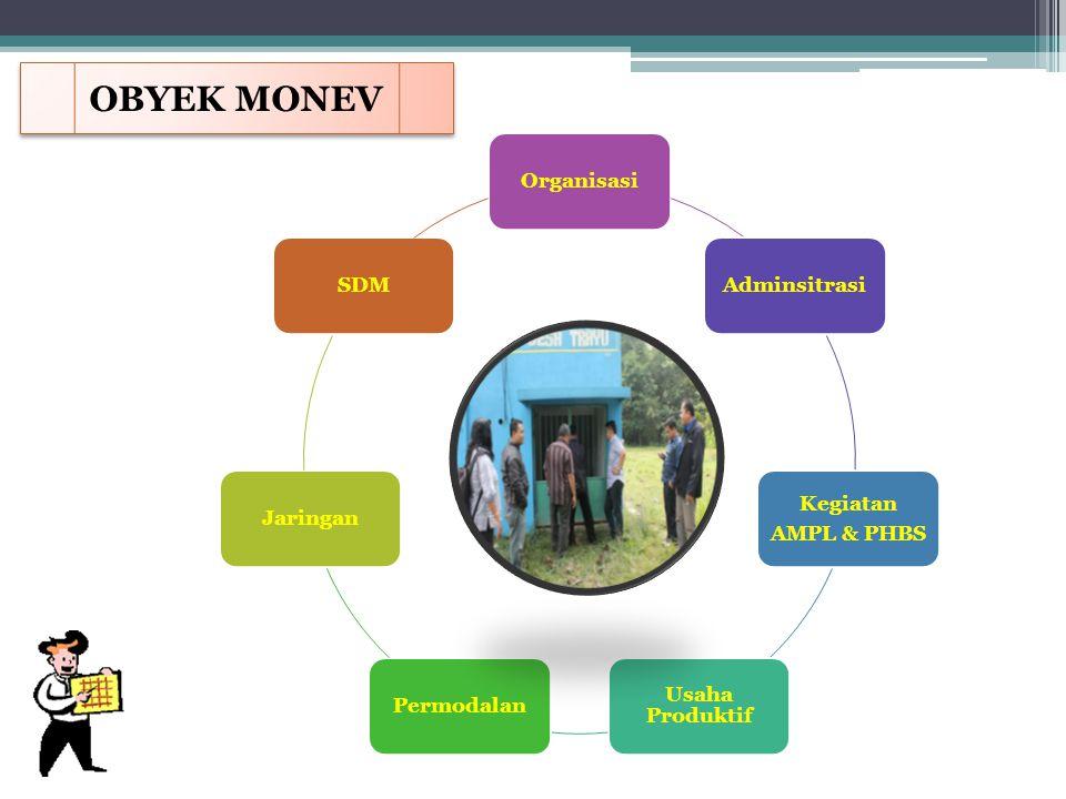OrganisasiAdminsitrasi Kegiatan AMPL & PHBS Usaha Produktif PermodalanJaringanSDM OBYEK MONEV