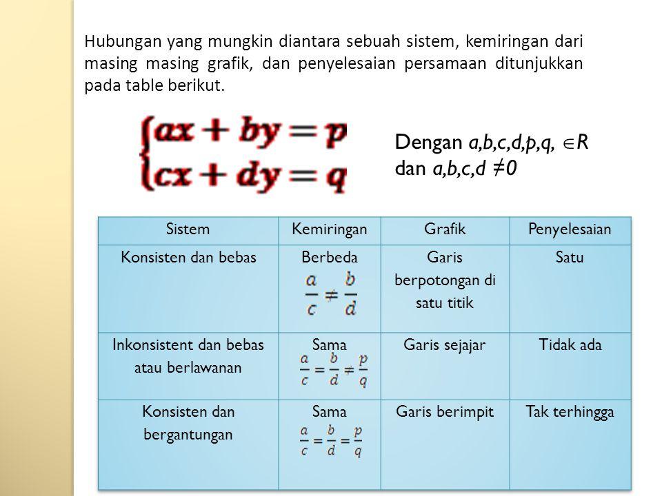 Hubungan yang mungkin diantara sebuah sistem, kemiringan dari masing masing grafik, dan penyelesaian persamaan ditunjukkan pada table berikut. Dengan