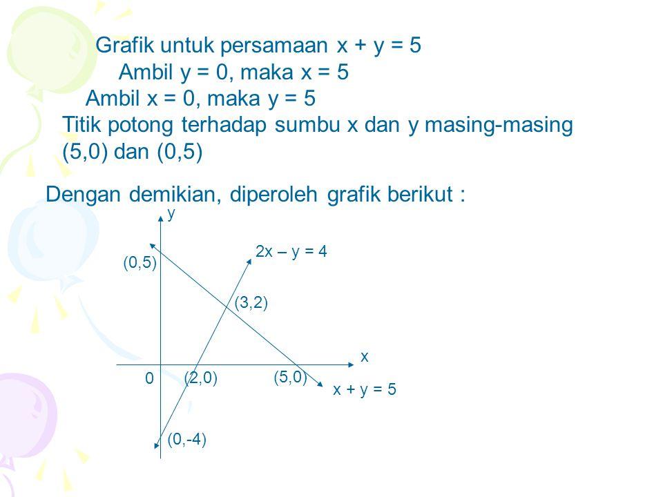 Grafik untuk persamaan x + y = 5 Ambil y = 0, maka x = 5 Ambil x = 0, maka y = 5 Titik potong terhadap sumbu x dan y masing-masing (5,0) dan (0,5) Den