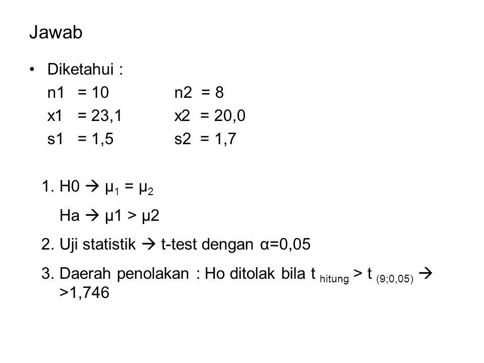 Jawab Diketahui : n1= 10n2 = 8 x1= 23,1x2 = 20,0 s1= 1,5s2 = 1,7 1.H0  μ 1 = μ 2 Ha  μ1 > μ2 2.Uji statistik  t-test dengan α=0,05 3.Daerah penolakan : Ho ditolak bila t hitung > t (9;0,05)  >1,746