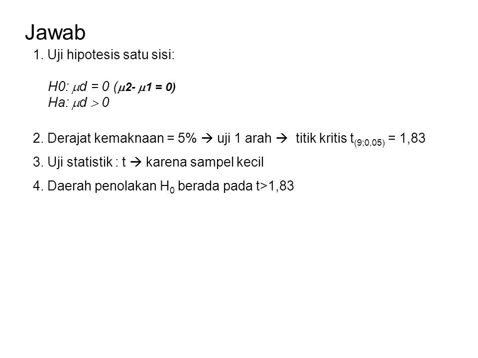 Jawab 1. Uji hipotesis satu sisi: H0:  d = 0 (  2-  1 = 0) Ha:  d  0 2. Derajat kemaknaan = 5%  uji 1 arah  titik kritis t (9;0,05) = 1,83 4. D