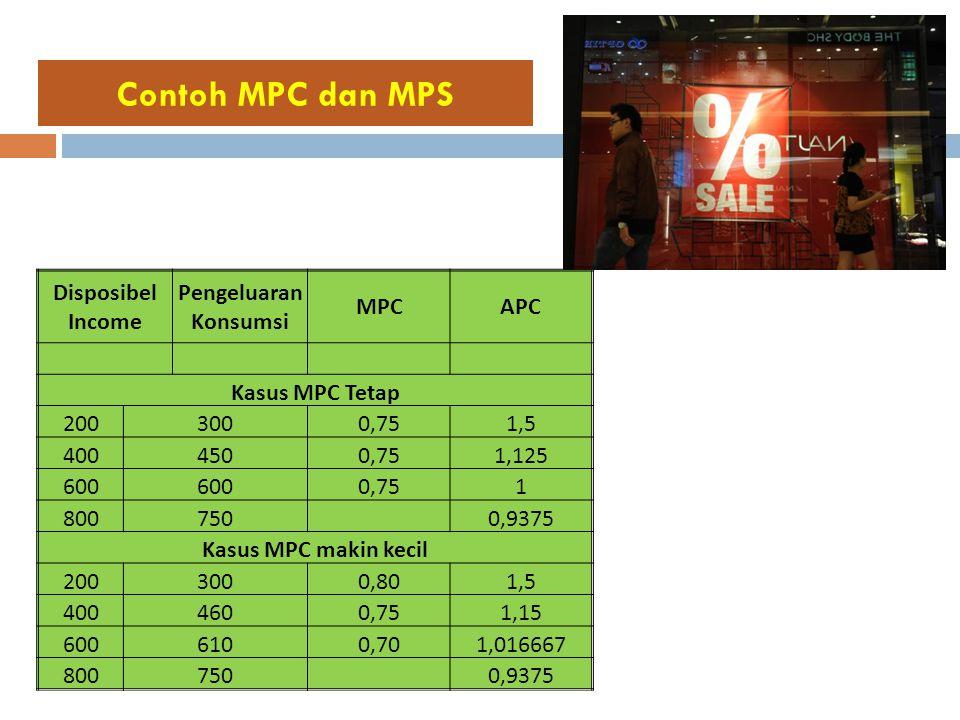 Contoh MPC dan MPS Disposibel Income Pengeluaran Konsumsi MPCAPC Kasus MPC Tetap 2003000,751,5 4004500,751,125 600 0,751 800750 0,9375 Kasus MPC makin kecil 2003000,801,5 4004600,751,15 6006100,701,016667 800750 0,9375