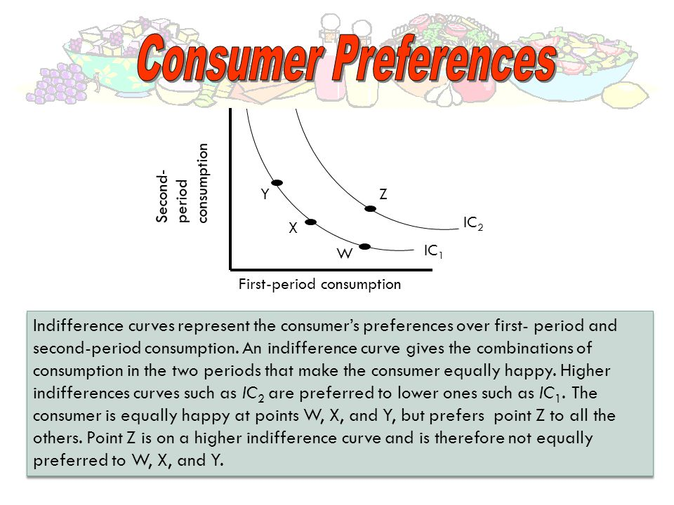 First-period consumption Second- period consumption W Z X Y IC 1 IC 2 Indifference curves represent the consumer's preferences over first- period and second-period consumption.