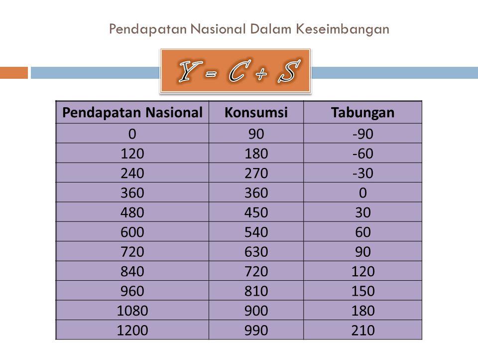 Pendapatan Nasional Dalam Keseimbangan Pendapatan NasionalKonsumsiTabungan 090-90 120180-60 240270-30 360 0 48045030 60054060 72063090 840720120 960810150 1080900180 1200990210