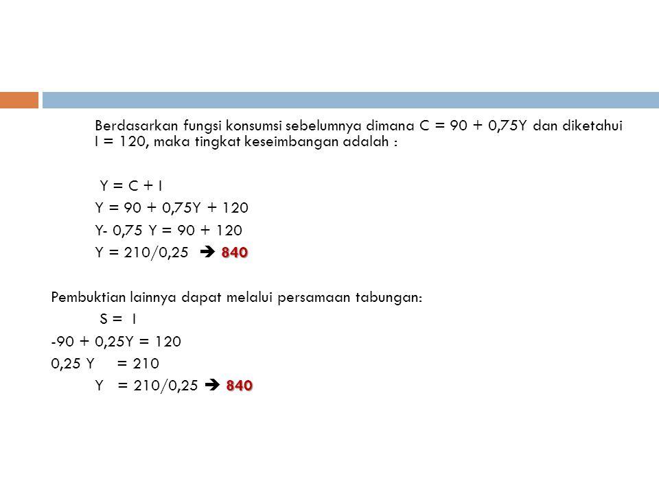 Berdasarkan fungsi konsumsi sebelumnya dimana C = 90 + 0,75Y dan diketahui I = 120, maka tingkat keseimbangan adalah : Y = C + I Y = 90 + 0,75Y + 120 Y- 0,75 Y = 90 + 120 840 Y = 210/0,25  840 Pembuktian lainnya dapat melalui persamaan tabungan: S = I -90 + 0,25Y = 120 0,25 Y= 210 840 Y = 210/0,25  840