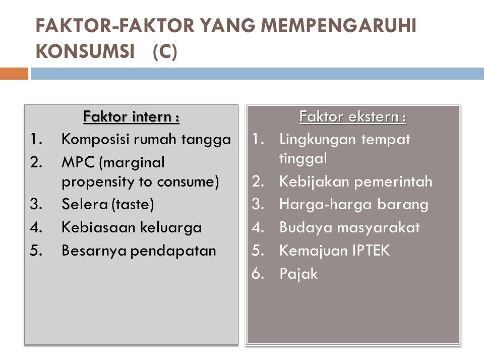 FAKTOR-FAKTOR YANG MEMPENGARUHI KONSUMSI (C) Faktor intern : 1.Komposisi rumah tangga 2.MPC (marginal propensity to consume) 3.Selera (taste) 4.Kebiasaan keluarga 5.Besarnya pendapatan Faktor intern : 1.Komposisi rumah tangga 2.MPC (marginal propensity to consume) 3.Selera (taste) 4.Kebiasaan keluarga 5.Besarnya pendapatan Faktor ekstern : 1.Lingkungan tempat tinggal 2.Kebijakan pemerintah 3.Harga-harga barang 4.Budaya masyarakat 5.Kemajuan IPTEK 6.Pajak Faktor ekstern : 1.Lingkungan tempat tinggal 2.Kebijakan pemerintah 3.Harga-harga barang 4.Budaya masyarakat 5.Kemajuan IPTEK 6.Pajak
