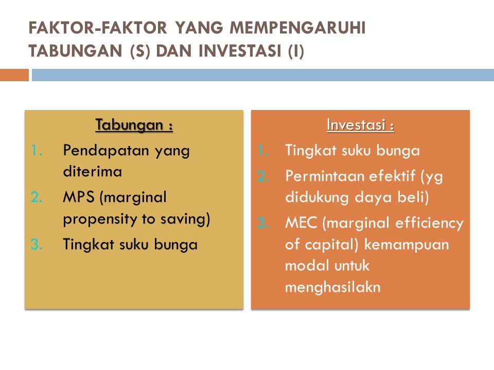 FAKTOR-FAKTOR YANG MEMPENGARUHI TABUNGAN (S) DAN INVESTASI (I) Tabungan : 1.