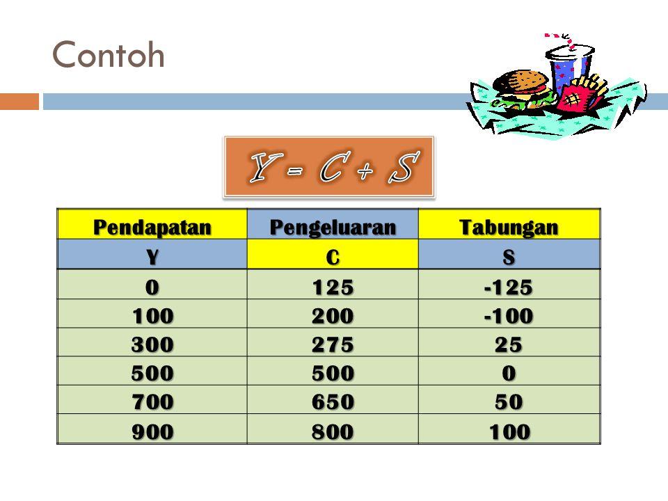 ContohPendapatanPengeluaranTabunganYCS 0125-125 100200-100 30027525 5005000 70065050 900800100