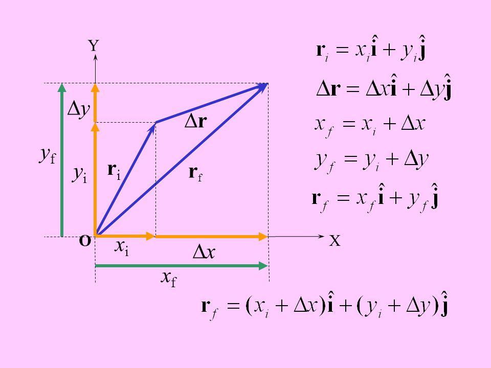 P,t i O riri Posisi awal Q,t 2 rr Pergeseran rfrf Posisi akhir r i  r = r f VEKTOR PERGESERAN Y X  r = r f  r i C