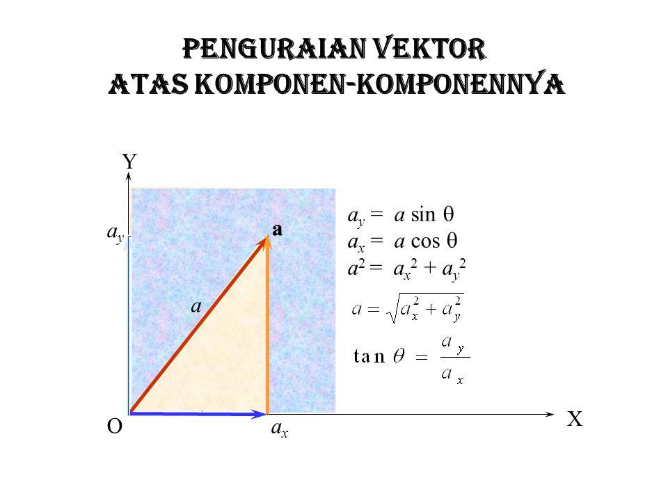 PENGURAIAN VEKTOR ATAS KOMPONEN-KOMPONENNYA X Y O  ayay a axax a a a y = a sin  a x = a cos  a 2 = a x 2 + a y 2
