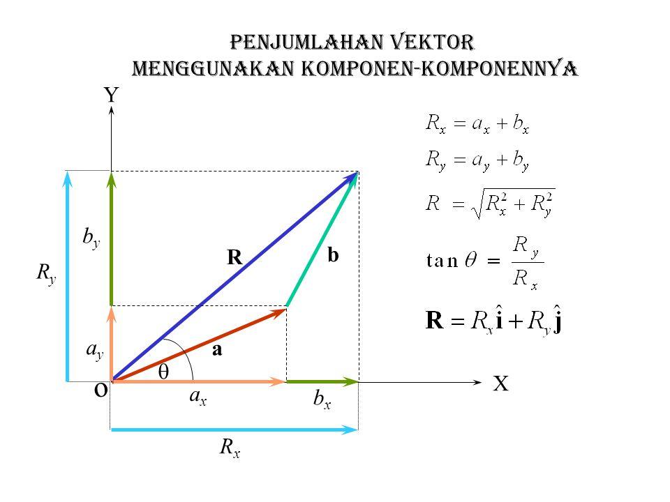 GERAK PELURU Asumsi-asumsi :  Selama bergerak percepatan gravitasi, g, adalah konstan dan arahnya ke bawah  Pengaruh gesekan udara dapat diabaikan  Benda tidak mengalami rotasi