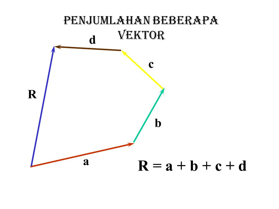 TUGAS  Dalam gerak parabola tunjukkan bahwa lintasan partikel dapat dinyatakan seperti berikut ini :