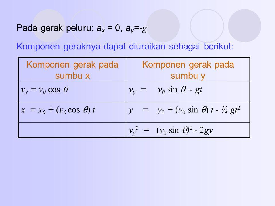 Pada gerak peluru: a x = 0, a y =- g Komponen geraknya dapat diuraikan sebagai berikut: Komponen gerak pada sumbu x Komponen gerak pada sumbu y v x =