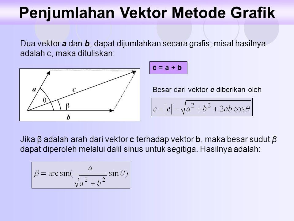 Dua vektor a dan b, dapat dijumlahkan secara grafis, misal hasilnya adalah c, maka dituliskan: c = a + b Besar dari vektor c diberikan oleh Jika β ada