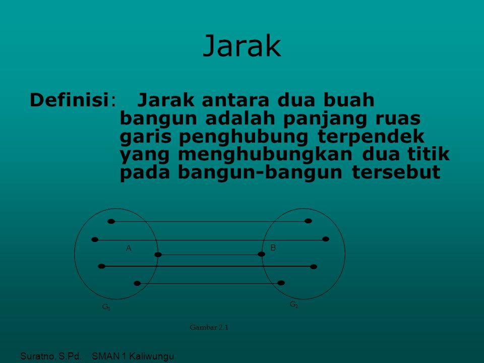 Suratno, S.Pd. SMAN 1 Kaliwungu Jarak Definisi: Jarak antara dua buah bangun adalah panjang ruas garis penghubung terpendek yang menghubungkan dua tit