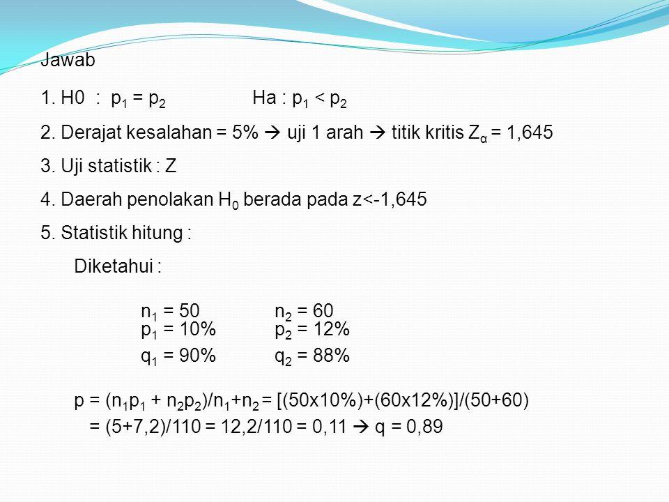 Jawab 1. H0 : p 1 = p 2 Ha : p 1 < p 2 2. Derajat kesalahan = 5%  uji 1 arah  titik kritis Z α = 1,645 3. Uji statistik : Z 5. Statistik hitung : 4.