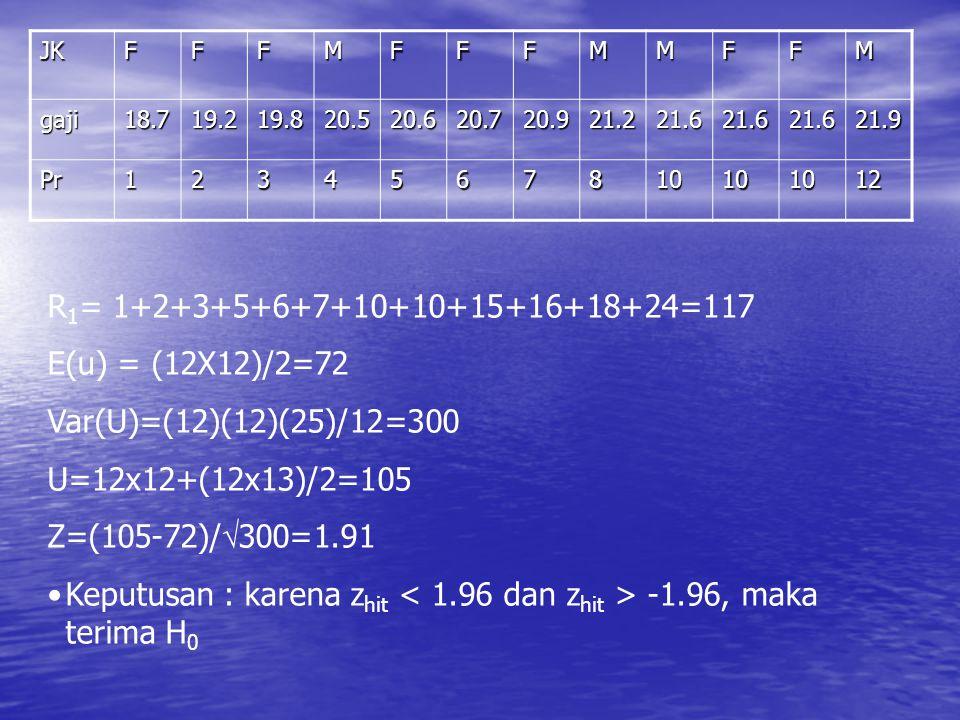 JKFFFMFFFMMFFM gaji18.719.219.820.520.620.720.921.221.621.621.621.9 Pr1234567810101012 R 1 = 1+2+3+5+6+7+10+10+15+16+18+24=117 E(u) = (12X12)/2=72 Var(U)=(12)(12)(25)/12=300 U=12x12+(12x13)/2=105 Z=(105-72)/  300=1.91 Keputusan : karena z hit -1.96, maka terima H 0
