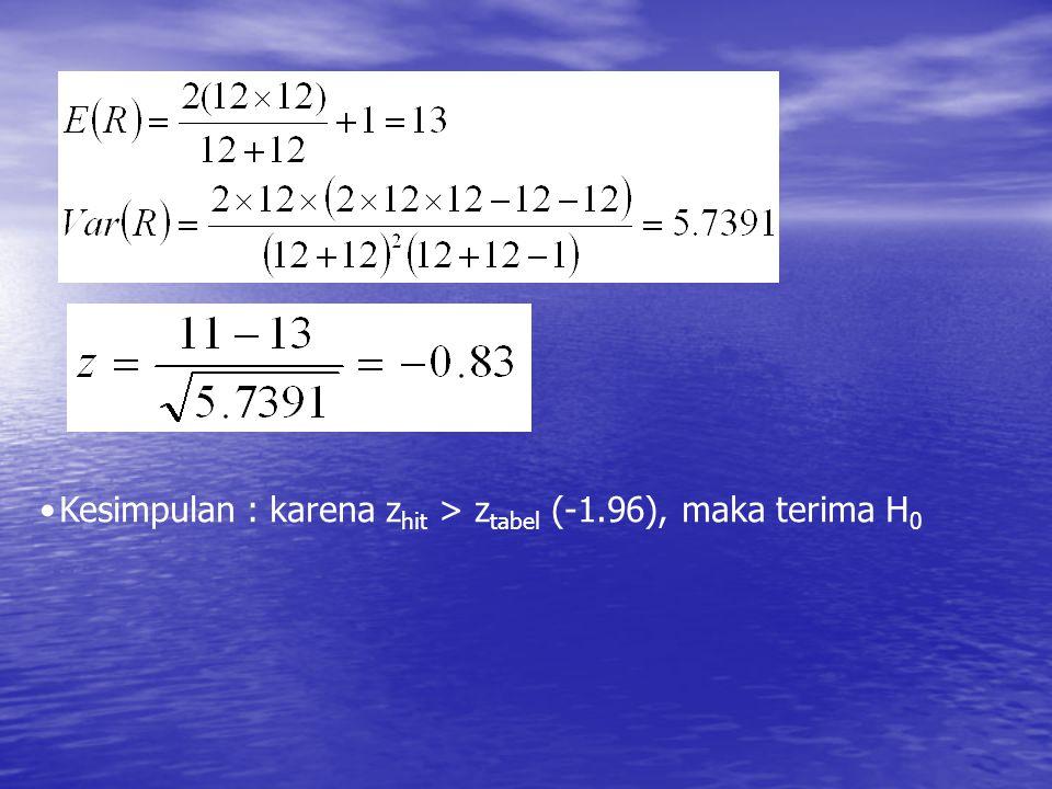 Kesimpulan : karena z hit > z tabel (-1.96), maka terima H 0