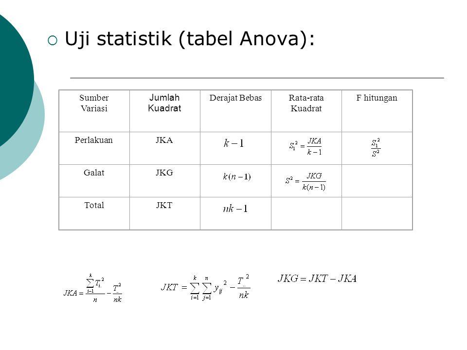  Uji statistik (tabel Anova): Sumber Variasi Jumlah Kuadrat Derajat BebasRata-rata Kuadrat F hitungan PerlakuanJKA GalatJKG TotalJKT