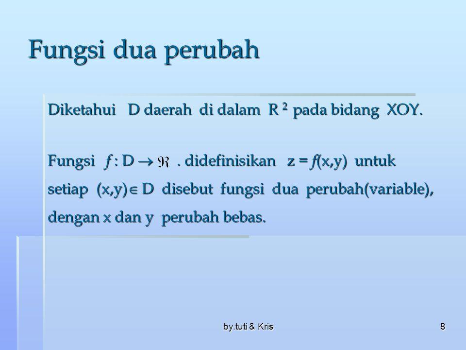 by.tuti & Kris18 b.Limit Fungsi Dua Perubah