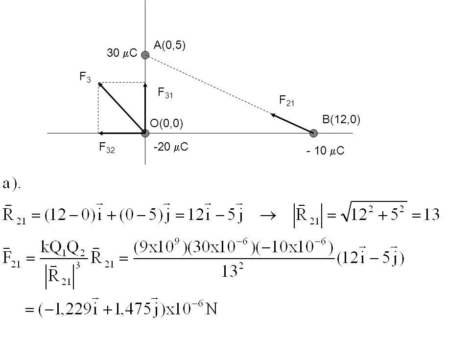A(0,5) B(12,0) O(0,0) 30  C - 10  C -20  C F 21 F 31 F 32 F3F3