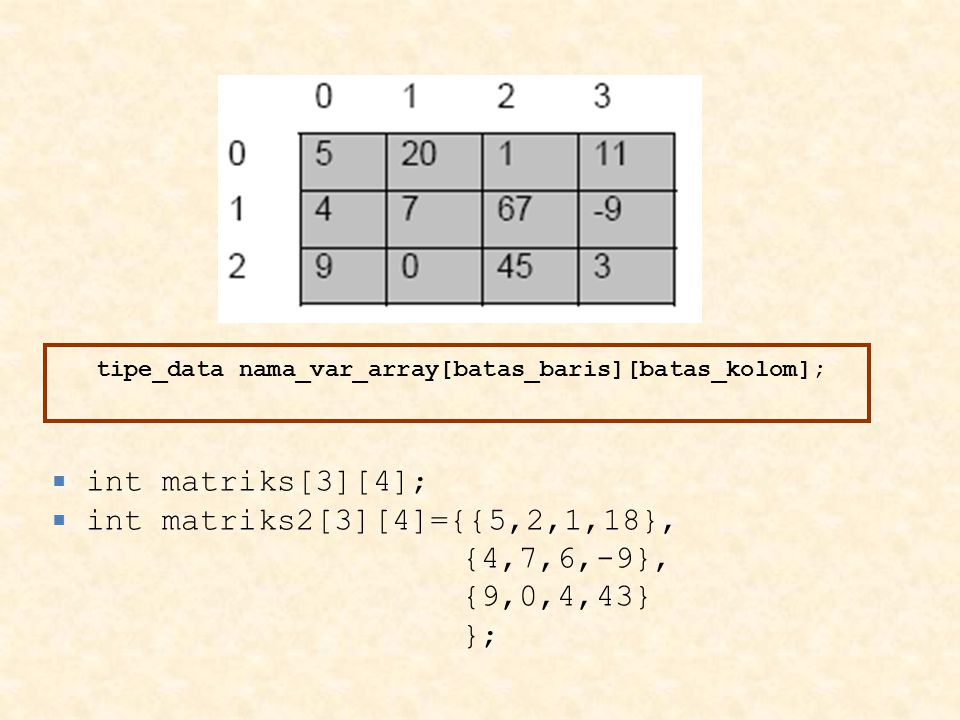 tipe_data nama_var_array[batas_baris][batas_kolom];  int matriks[3][4];  int matriks2[3][4]={{5,2,1,18}, {4,7,6,-9}, {9,0,4,43} };