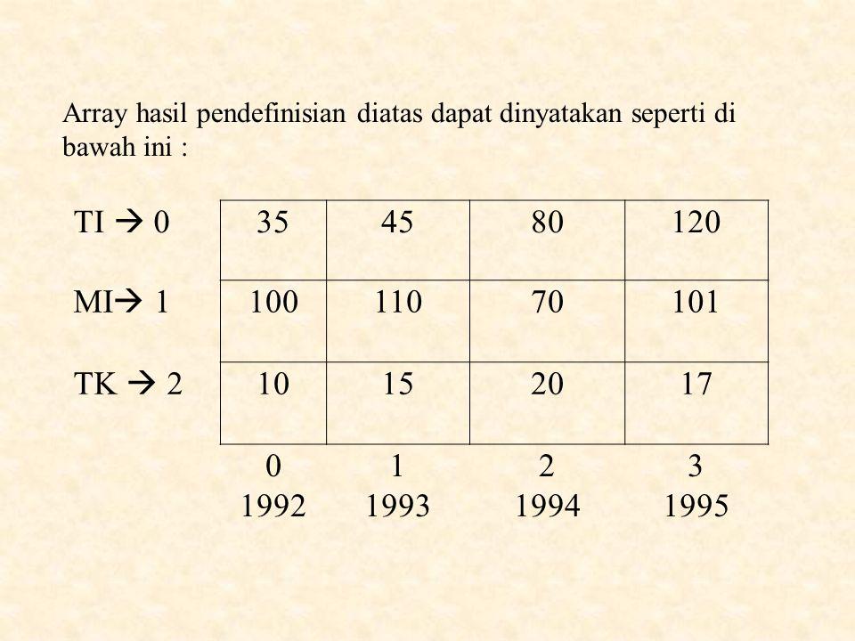 Listing programnya : #include void main() { int data_lulus[3][4];// array berdimensi 2 int tahun, jurusan; data_lulus[0][0]=35; data_lulus[0][1]=45; data_lulus[0][2]=90; data_lulus[0][3]=120; data_lulus[1][0]=100; data_lulus[1][1]=110; data_lulus[1][2]=70; data_lulus[1][3]=101; data_lulus[2][0]=10; data_lulus[2][1]=15; data_lulus[2][2]=20; data_lulus[2][3]=17;