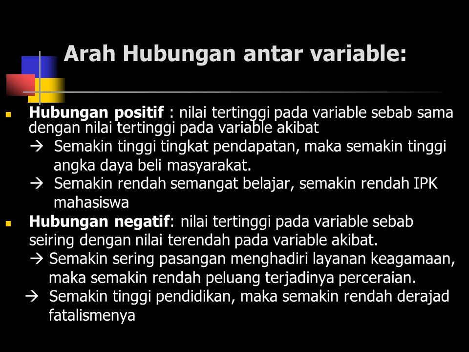 Tipe hubungan antar variable: 1.