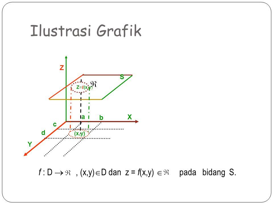 X Z Y (x,y) Z= f (x,y) S a b c d Ilustrasi Grafik f : D , (x,y)  D dan z = f (x,y)  pada bidang S.