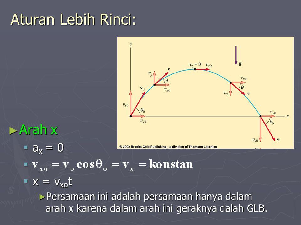 Aturan Lebih Rinci: ► Arah x  a x = 0   x = v xo t ► Persamaan ini adalah persamaan hanya dalam arah x karena dalam arah ini geraknya dalah GLB.