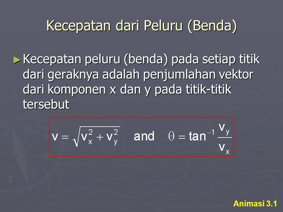 Kecepatan dari Peluru (Benda) ► Kecepatan peluru (benda) pada setiap titik dari geraknya adalah penjumlahan vektor dari komponen x dan y pada titik-titik tersebut Animasi 3.1
