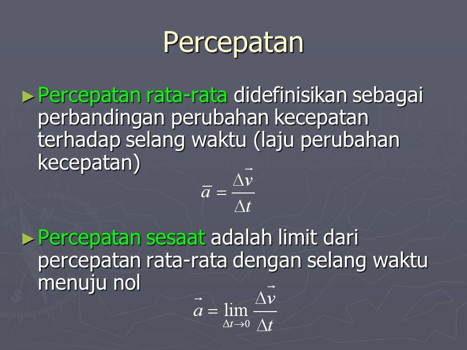 Percepatan ► Percepatan rata-rata didefinisikan sebagai perbandingan perubahan kecepatan terhadap selang waktu (laju perubahan kecepatan) ► Percepatan sesaat adalah limit dari percepatan rata-rata dengan selang waktu menuju nol