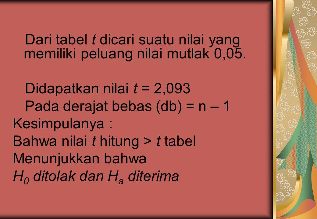 Jawab : t = 3/0,56 = 5,36 Diketahui bahwa H0 : μ = 162 Ha : μ > 162