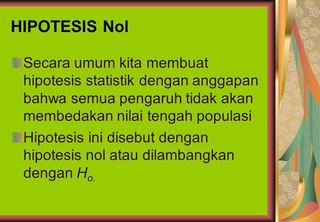 HIPOTESIS STATISTIK Sebelum mengambil keputusan, sebaiknya didahului dengan asumsi- asumsi (dugaan-dugaan) tentang populasi yang terlibat. Asumsi sepe