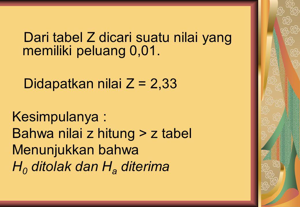 Contoh Jawab : Diketahui bahwa H 0 : μ = 1800 H a : μ > 1800 Z = 3,55 ------- Z hit