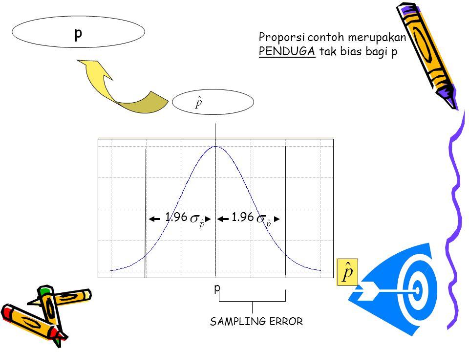 Proporsi contoh merupakan PENDUGA tak bias bagi p p p 1.96 SAMPLING ERROR