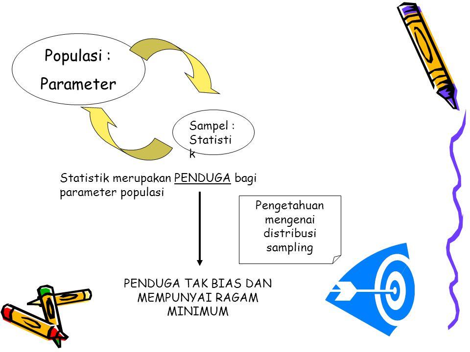 Populasi : Parameter Sampel : Statisti k Statistik merupakan PENDUGA bagi parameter populasi PENDUGA TAK BIAS DAN MEMPUNYAI RAGAM MINIMUM Pengetahuan